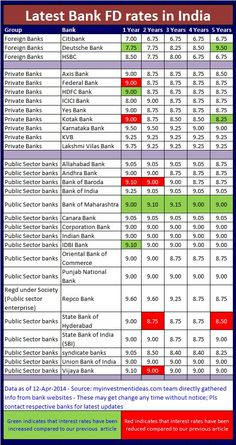 RD Interest Rates, Latest recurring deposit interest rates