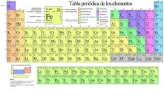 225 best tabla peridica images on pinterest periodic table of the tabla periodica para imprimir con valencias tabla periodica dinamica tabla periodica completa tabla periodica urtaz Choice Image