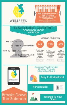 Information overload makes it difficult for you to decipher what healthy eating is. How can WellSeek help?