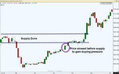 Breaking Down the Door | LFTP | Online Trading Academy