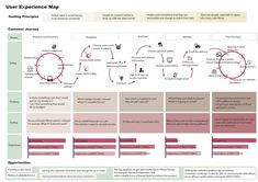User Experience Map and User Persona for Knot Thing Layout, Ux User Experience, Customer Experience, Personas Design, Design Android, Strategy Map, Customer Journey Mapping, Web Design, Graphic Design
