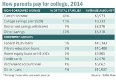 How parents pay for college