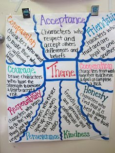 Her anchor charts are champ! Fabulous Fourth Grade: Anchor Charts Reading Lessons, Reading Skills, Teaching Reading, Learning, Reading Strategies, Teaching Ideas, Guided Reading, Reading Books, Teaching Plot