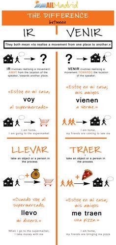 IR. vs. VENIR