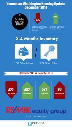 Vancouver Housing Update December 2014
