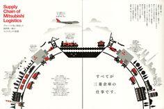 Supply Chain of Mitsubishi Logistics bowlgraphics