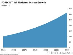 BI IntelligenceThe Internet of Things (IoT) is growing rapidly as companies around the world connect thousands of devices every day. But behind those devices, there's a sector worth hundreds of billions of dollars supporting the IoT. Platforms http://aspost.com/post/THE-IoT-PLATFORMS-REPORT-How-software-is-helping-the-Internet-of-Things-evolve/21867 #tech #technology http://aspost.com/post/THE-IoT-PLATFORMS-REPORT-How-software-is-helping-the-Internet-of-Things-evolve/21867