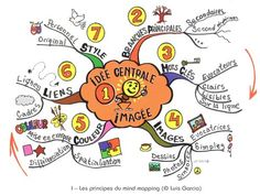 organisez Images, Mindfulness, Education, Comics, Projects, Learning Styles, Mental Map, Fle, Tools