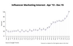 Onalytica - 5 Predictions for Influencer Marketing in 2016 - Interest Apr - Dec Marketing Budget, Influencer Marketing, Social Media Tips, Fire, Writing, Twitter, Blog, Blogging, Being A Writer