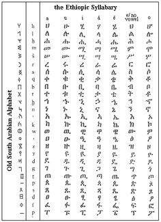 how to write amharic script