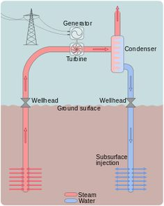 Central geotérmica - Wikipedia, la enciclopedia libre