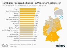 Infografik: Hamburger sehen die Sonne im Winter am seltensten  #Infografik #Hamburg #Sonne #Winter #Wetter