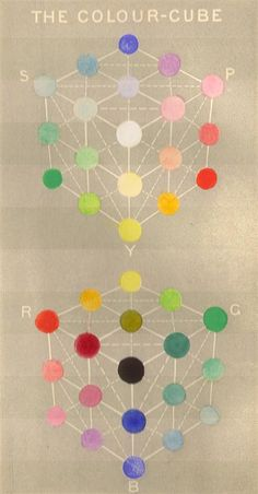 1871. Manual of the science of colour on the true theory of the colour sensations and the natural system / by William Benson.