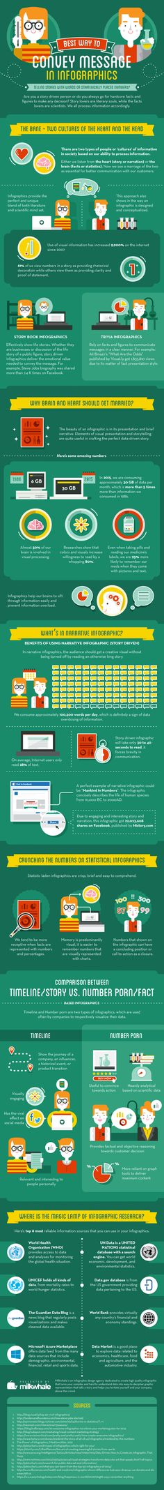 The Best Way to Convey Messages in Infographic
