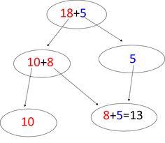Number Talks Archives - Think, Wonder, Teach 4th Grade Math, Grade 2, Second Grade, Math Classroom, Classroom Ideas, Math Discourse, Number Talks, Math Talk, Singapore Math