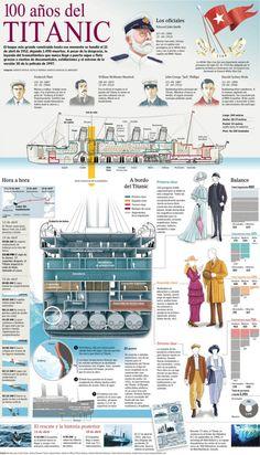 100 años del Titanic #infografia #infographic