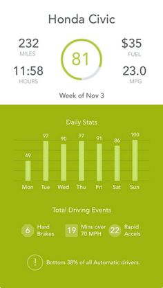 """""""My drive score with @Automatic was 81 this week. #drivesmarter."""" - Twitter user @batz89 www.automatic.com"""