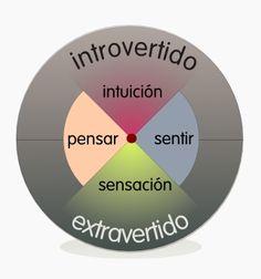 ... TALLER DE LIDERAZGO: TIPOLOGÍA DE JUNG Y ADLER. http://ariamgonzaleztallerdeliderazgo.blogspot.com.es/2015/05/tipologia-de-jung-y-adler.html