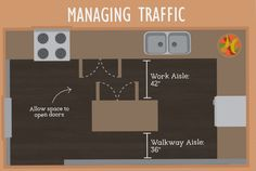 Managing Traffic - Kitchen Layout