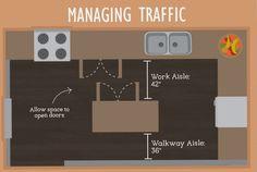Managing Traffic - Kitchen Layout