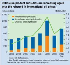 Subsidy-a sum of money granted by the government or a public body to assist an industry or business so that the price of a commodity or service may remain low or competitive (Madison Beckner)