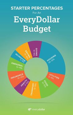 budget percentages infographic
