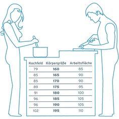 optimale Höhen für Küchenmöbel                                                                                                                                                                                 Mehr