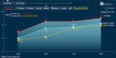 Evolución de los precios del tabaco rubio (2009-2012)
