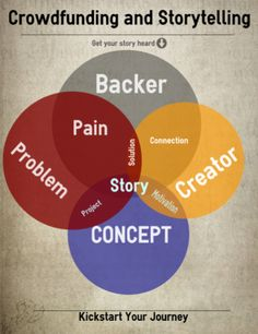 video infographic on storytelling