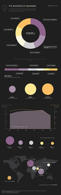 The Business of Diamonds by GDS Infographics, via Flickr