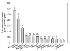 ELSEVIER - resveratrol across grape varieties.