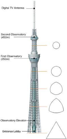 Tokyo Sky Tree-Menara tertinggi di dunia 2012