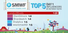 More influencers from Day 1 of #SMWF: @LondonMoods @GlenGilmore @Brandwatch @Onalytica @wearemashbr