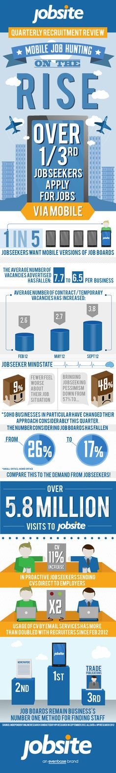 A brief history of job boards (infographic) | Recruitment 2.0 ...