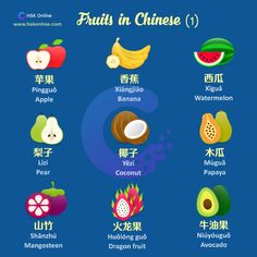 HSK Online - A must for Chinese Proficiency Tests Chinese Fruit, Basic Chinese, How To Speak Chinese, Learn Chinese, Chinese Phrases, Chinese Words, Chinese Lessons, French Lessons, Spanish Lessons