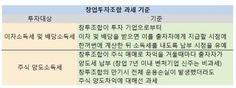 """""""손실났는데 주식 매매차익 세금 내라""""…황당한 벤처펀드 세법"""