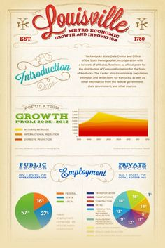 """""""Louisville Economy Infographics"""" forCity Collaborativeby Forest Giant, Inc. Emily Keller"""