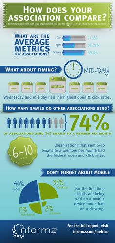 Email Sending metrics for associations, churches, and non-profits - email metrics infographic