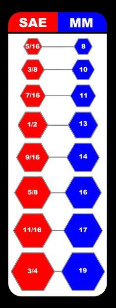 Sae métricas llave intercambio Magnético Gráfico Caja De Herramientas Taller Garage in Casa y jardín, Herramientas, Herramientas manuales | eBay