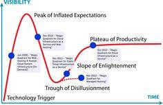 Gartner Cloud IaaS Magic Quadrant combined with Gartner Hype Cycle