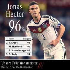 Our bests - Jonas Hector had 96% pass accuracy during the Euro Qualifiers