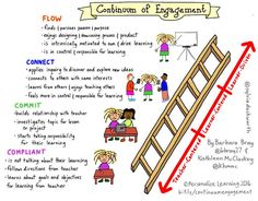 Personalize Learning: Continuum of Engagement: Conversations that Engaged Twitter