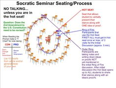 socratic seminar -- hot seat version , maybe to try out for a current events discussion Instructional Coaching, Instructional Strategies, Teaching Strategies, Teaching Tips, Teaching Reading, Teaching Techniques, Fun Learning, School Classroom, School Teacher