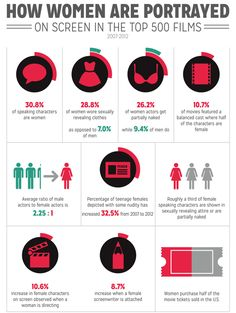 (1 of 9) How Women Are Portrayed on Screen in the Top 500 Films  1. 30.8% of speaking characters are women. 2. 28.8% of women wore sexually revealing clothes, as opposed to 7.0% of men. 3. 26.2$ of women actors get partially naked, while 9.4% of men do. 4. 10.7% of movies featured a balanced cast where half of the characters are female... [click on this image to find a short video and analysis of sexual objectification in the media] Sources on slide 9.