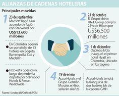 AccorHotels tendrá la franquicia de dos hoteles bh de la cadena GMH Chart, Shopping, Hotels, Chains