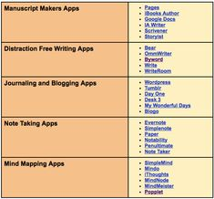 20+ Great Apps to Help You With Your Writing