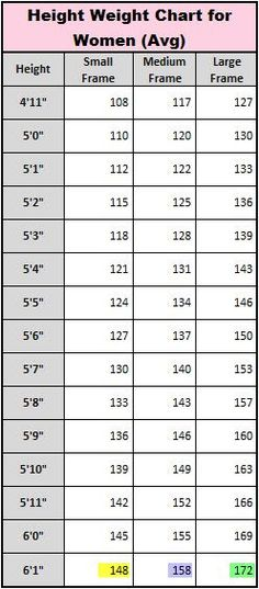 Pity, height weight chart asian