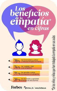 La buena noticia es que la empatía se puede aprender y practicar. Inteligencia Emocional en la Educación: http://www.inteligencia-emocional.org/curso/index.htm