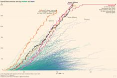 A visual history of women's tennis — FT.com