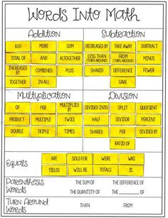 """Translating Words Into Equations Card Sort I love this """"Math Words"""" card sort activity for my Math & Algebra classes! They always seem to struggle with this concept. Math Worksheets, Math Resources, Math Activities, Printable Worksheets, Math Vocabulary, Maths Algebra, Algebra Help, Math 5, Math Literacy"""